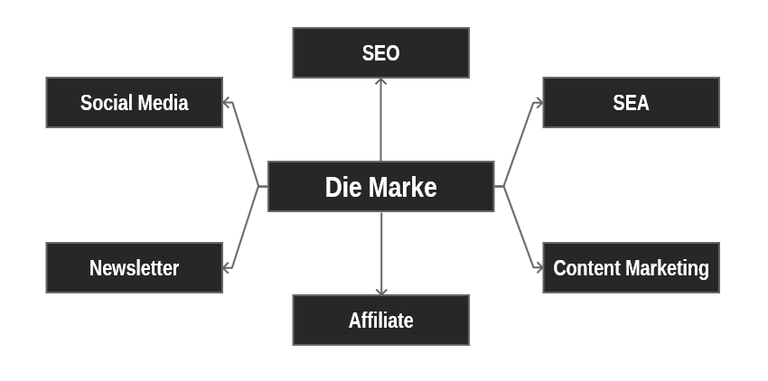 Ihre Online Marketing Kanäle